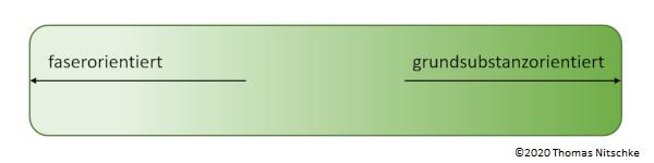 Kontinuum Struktur