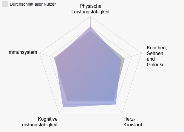 LOEWI Score Netzdiagramm